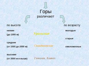 Горы различают по высоте по возрасту низкие (до 1000 м) средние (от 1000 до 2