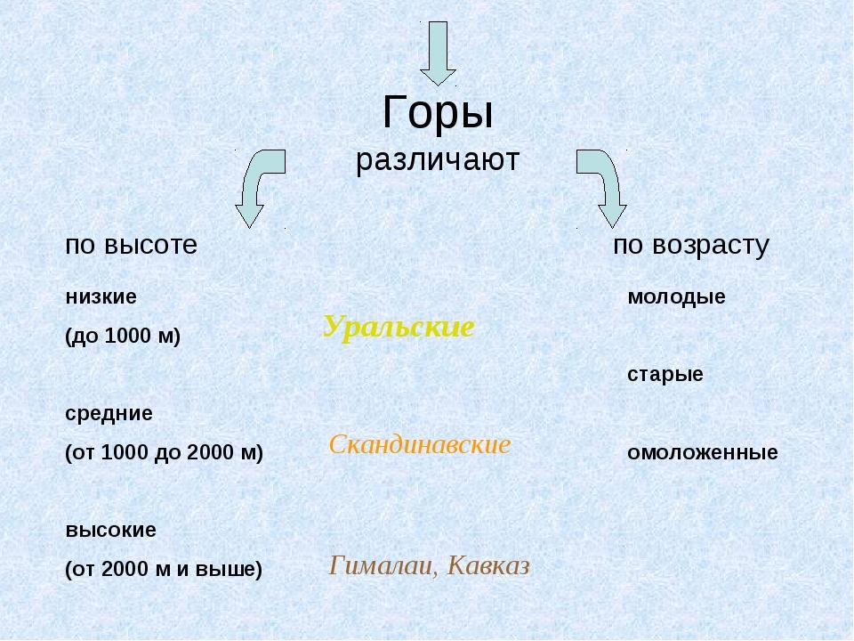 Горы различают по высоте по возрасту низкие (до 1000 м) средние (от 1000 до 2...