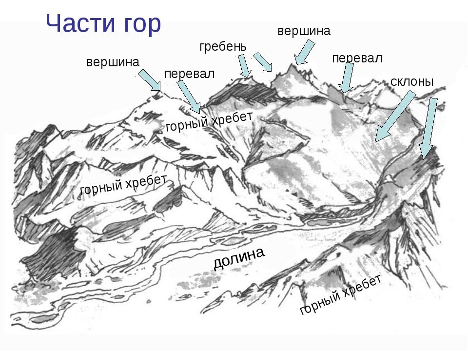 Части гор вершина горный хребет долина гребень перевал горный хребет перевал...