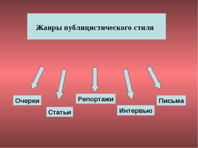 Жанры публицистического стиля Очерки Статьи Репортажи Интервью Письма