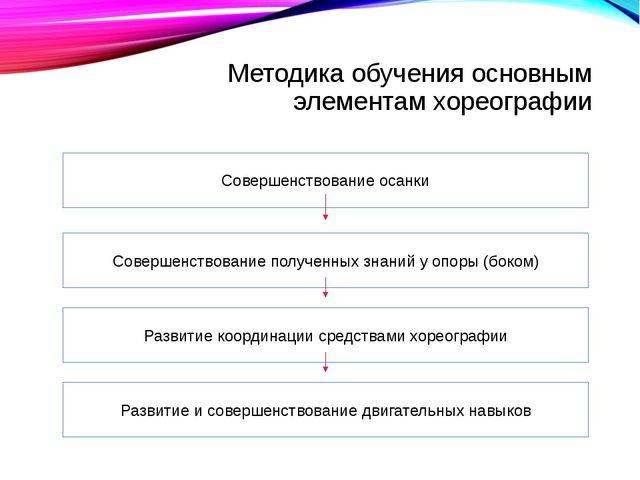 Методика обучения основным элементам хореографии Совершенствование осанки Сов...