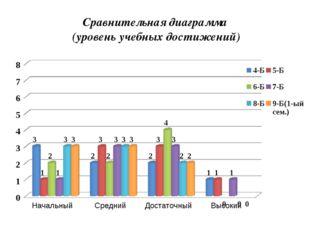 Сравнительная диаграмма (уровень учебных достижений)