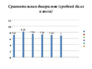 Сравнительная диаграмма (средний балл класса)