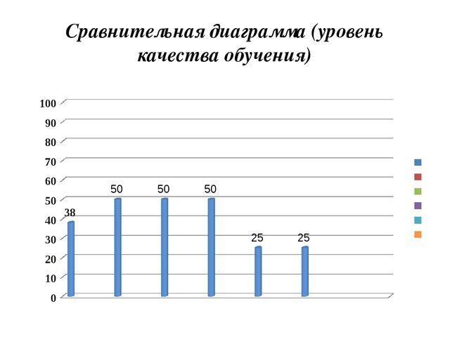 Сравнительная диаграмма (уровень качества обучения)