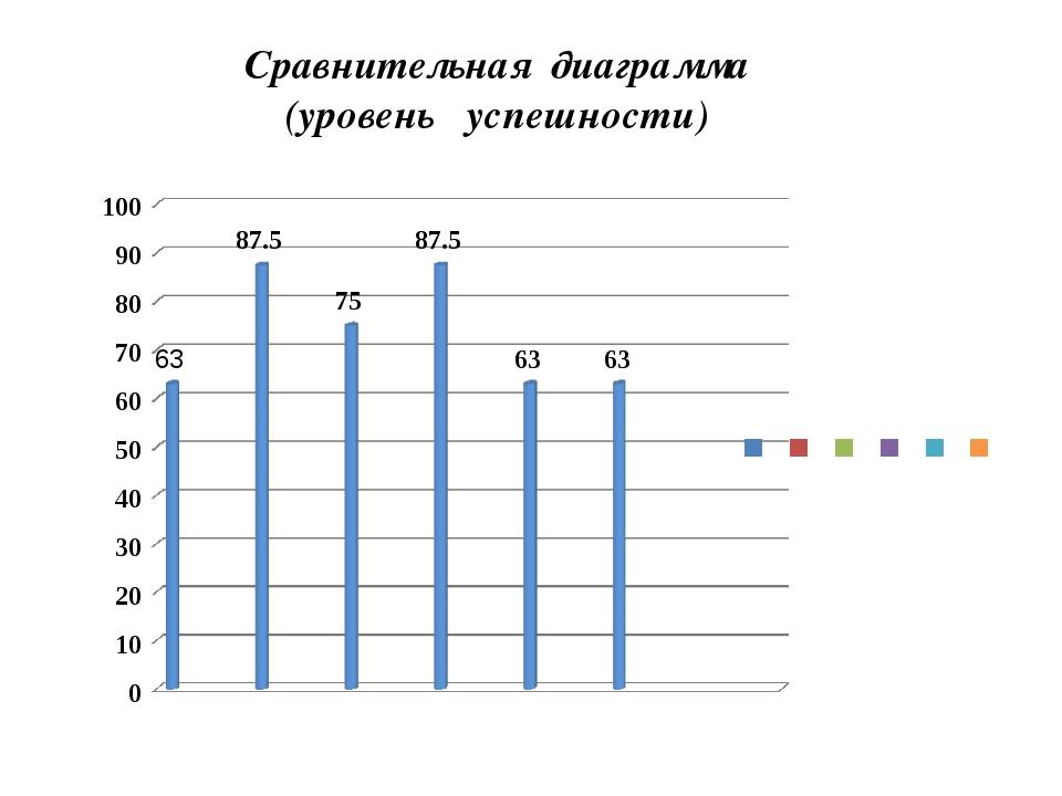 Сравнительная диаграмма (уровень успешности)