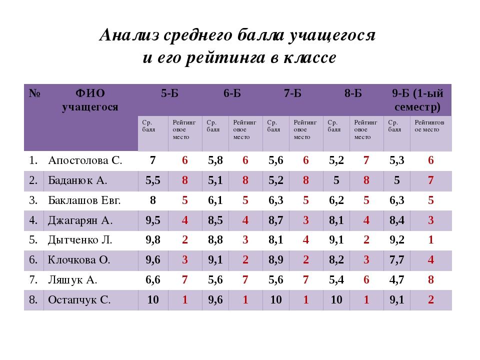 Анализ среднего балла учащегося и его рейтинга в классе № ФИО учащегося 5-Б 6...
