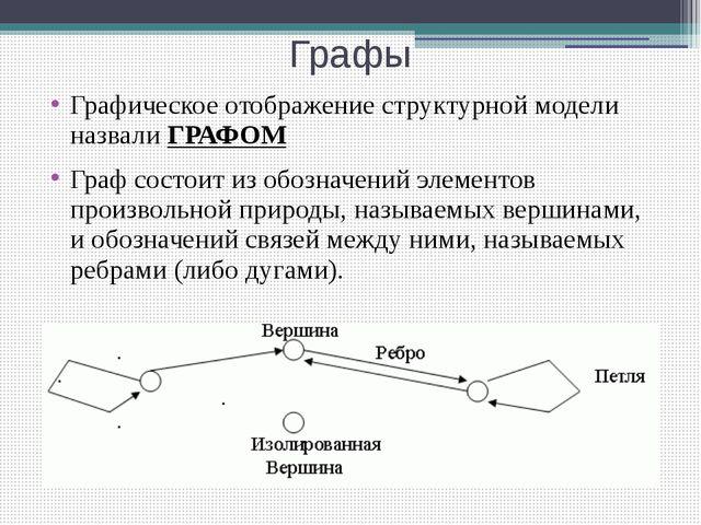 Графы Графическое отображение структурной модели назвали ГРАФОМ Граф состоит...
