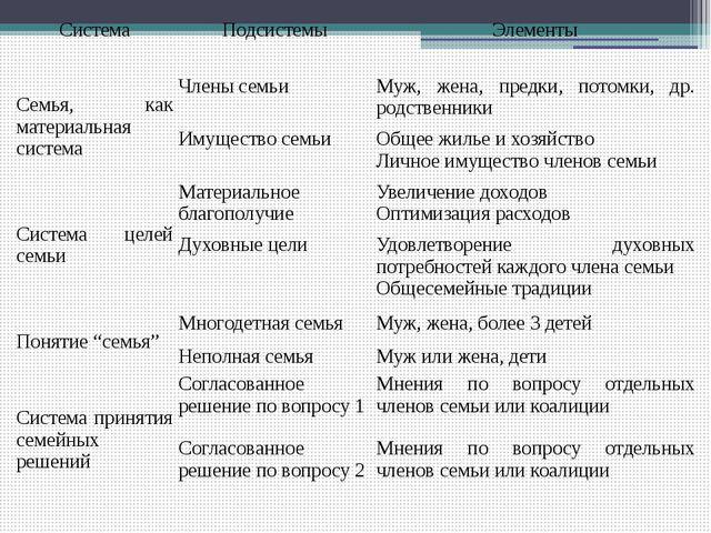 Система Подсистемы Элементы Семья, как материальная система Члены семьи Муж,...