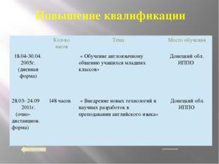 меню Повышение квалификации Кол-во часов Тема Место обучения 18.04-30.04. 20
