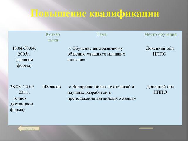 меню Повышение квалификации Кол-во часов Тема Место обучения 18.04-30.04. 20...