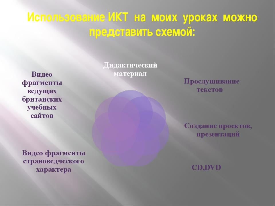 Использование ИКТ на моих уроках можно представить схемой: