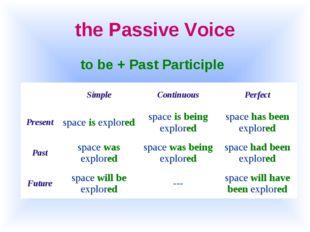 the Passive Voice to be + Past Participle SimpleContinuousPerfect Present