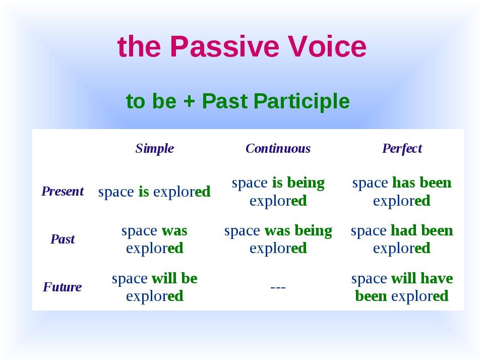 the Passive Voice to be + Past Participle SimpleContinuousPerfect Present...