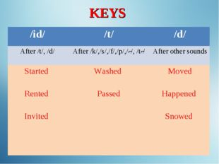KEYS /id/	/t/	/d/ After /t/, /d/	After /k/,/s/,/f/,/p/,/ʃ/, /tʃ/	After other