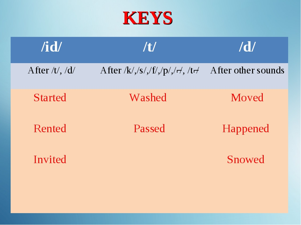 KEYS /id/	/t/	/d/ After /t/, /d/	After /k/,/s/,/f/,/p/,/ʃ/, /tʃ/	After other...
