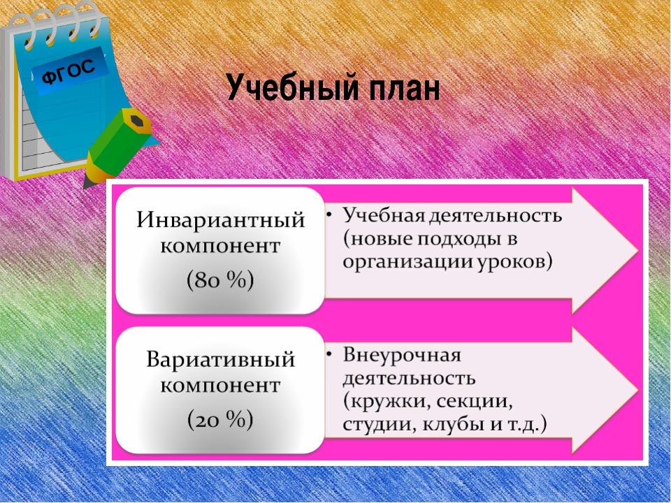 ФГОС Учебный план
