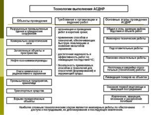 * Технологии выполнения АСДНР Объекты проведения Требования к организации и в