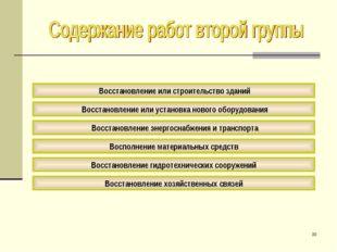 * Восстановление или строительство зданий Восстановление энергоснабжения и тр