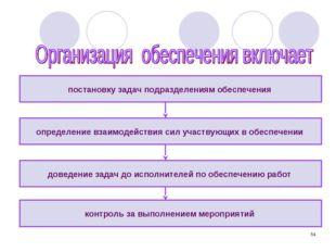* постановку задач подразделениям обеспечения контроль за выполнением меропри
