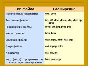 Тип файла Расширение Исполняемые программы exe, com Текстовые файлы txt,rtf,d