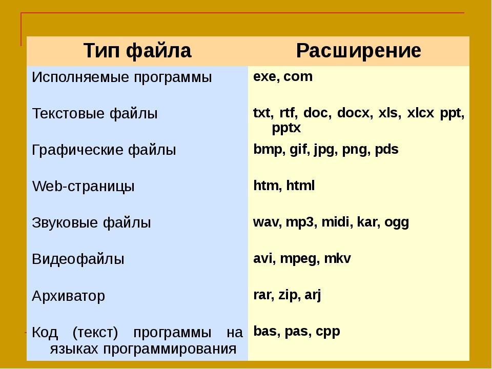 Тип файла Расширение Исполняемые программы exe, com Текстовые файлы txt,rtf,d...