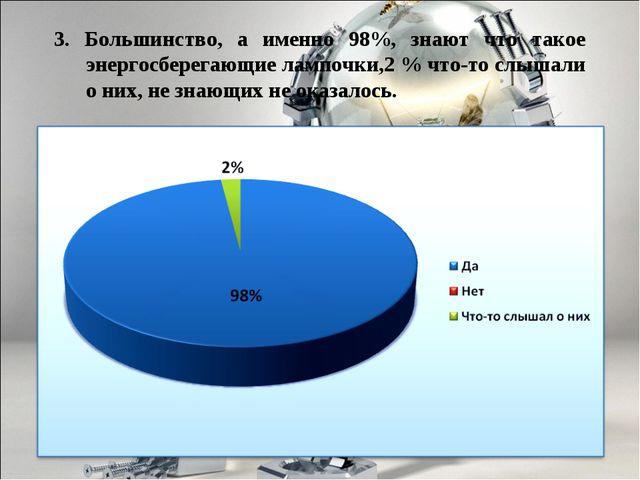 3. Большинство, а именно 98%, знают что такое энергосберегающие лампочки,2 %...