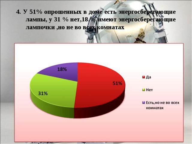 4. У 51% опрошенных в доме есть энергосберегающие лампы, у 31 % нет,18 % имею...
