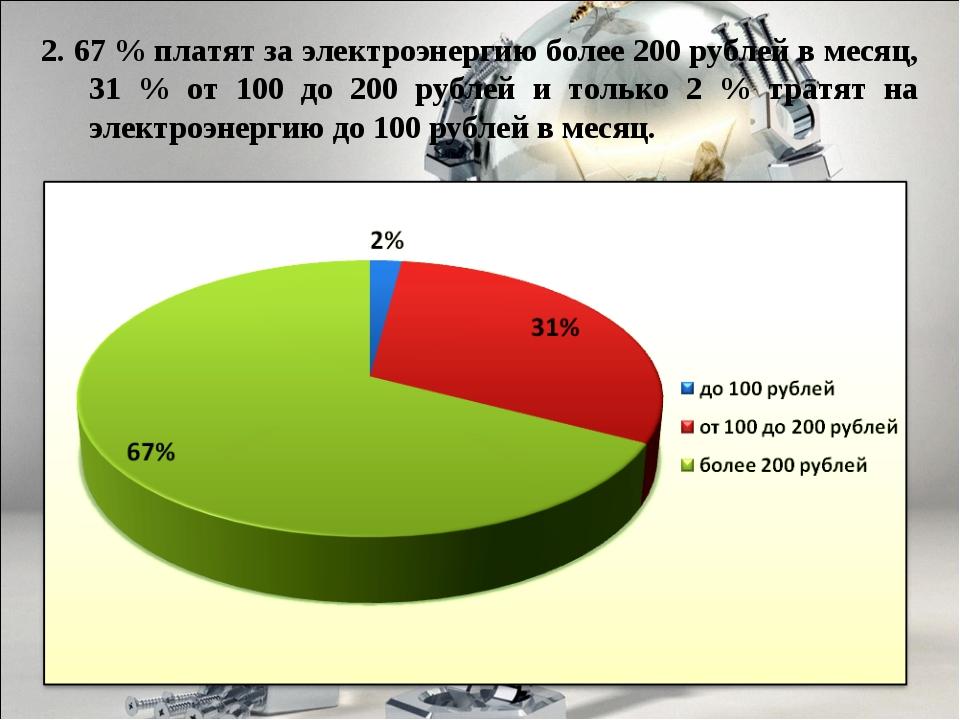 2. 67 % платят за электроэнергию более 200 рублей в месяц, 31 % от 100 до 200...