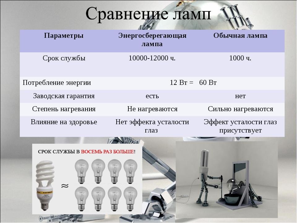 ПараметрыЭнергосберегающая лампаОбычная лампа Срок службы10000-12000 ч.10...