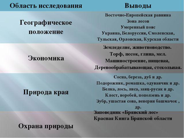 Заповедник «Брянский лес» Красная Книга Брянской области Область исследования...