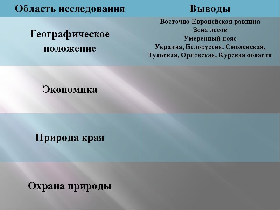 Восточно-Европейская равнина Зона лесов Умеренный пояс Украина, Белоруссия, С...