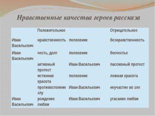 Нравственные качества героев рассказа Положительное Отрицательное Иван Василь