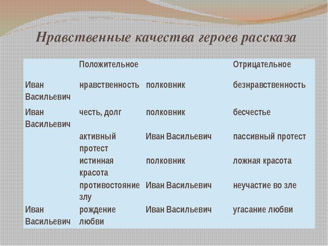 Нравственные качества героев рассказа Положительное Отрицательное Иван Василь...