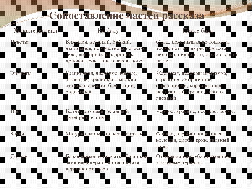 Сопоставление частей рассказа Характеристики На балу После бала Чувства Влюбл...
