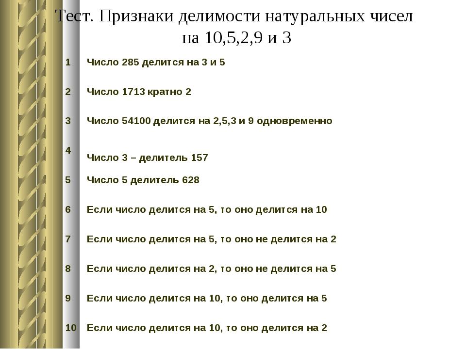 Тест. Признаки делимости натуральных чисел на 10,5,2,9 и 3 1Число 285 делитс...