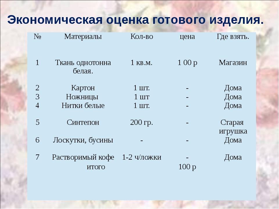 Экономическая оценка готового изделия. № Материалы Кол-во цена Где взять. 1 Т...
