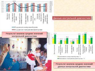 Данные контрольной диагностики Результат анализа средних значений контрольной