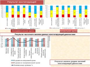 Результат констатирующей диагностики Экспериментальная группа Результат анали