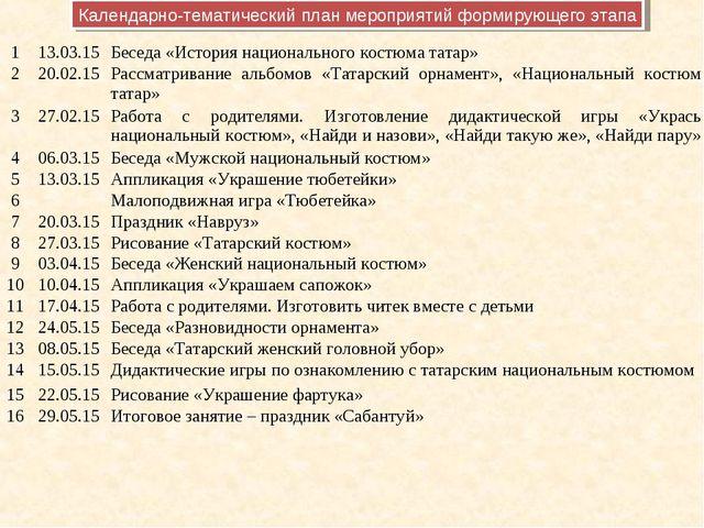 Календарно-тематический план мероприятий формирующего этапа 113.03.15Беседа...