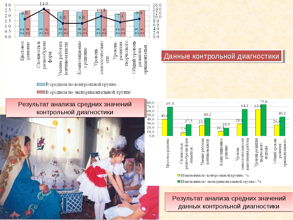 Данные контрольной диагностики Результат анализа средних значений контрольной...