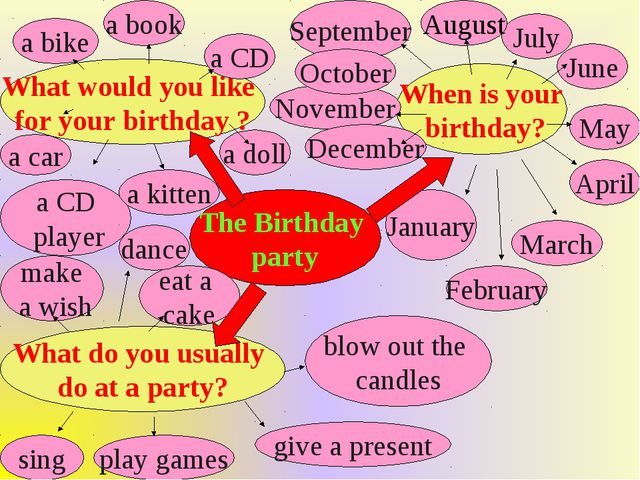 The Birthday party When is your birthday? What do you usually do at a party?...