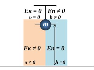 h ≠ 0 Ек = 0 Еп ≠ 0 υ = 0 h =0 υ ≠ 0 Ек ≠ 0 Еп = 0
