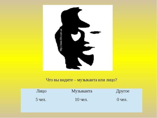 Что вы видите – музыканта или лицо? Лицо Музыканта Другое 5 чел. 10 чел. 0 чел.