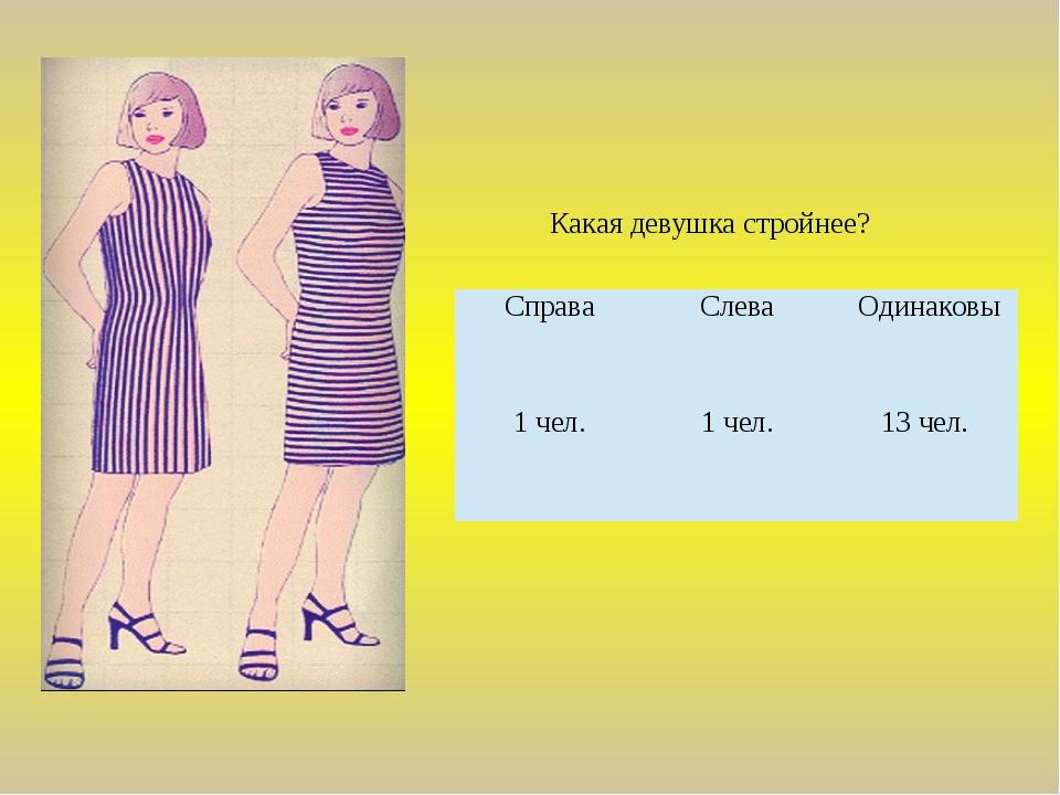Какая девушка стройнее? Справа Слева Одинаковы 1 чел. 1 чел. 13 чел.