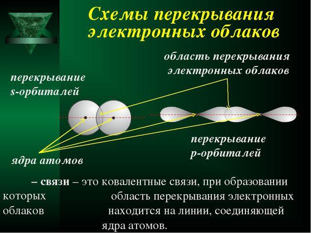 Схемы перекрывания электронных облаков δ – связи – это ковалентные связи, при...