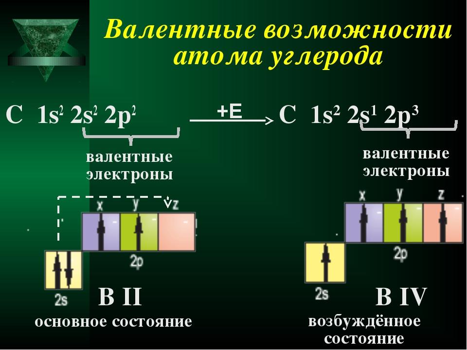 Валентные возможности атома углерода С 1s2 2s2 2p2 валентные электроны В II С...