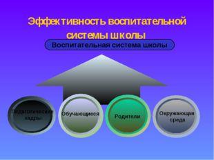 Эффективность воспитательной системы школы Воспитательная система школы Педаг