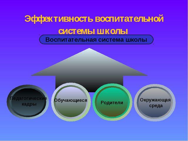 Эффективность воспитательной системы школы Воспитательная система школы Педаг...