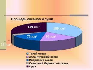 13 км2 180 км2 93 км2 75 км2 149 км2