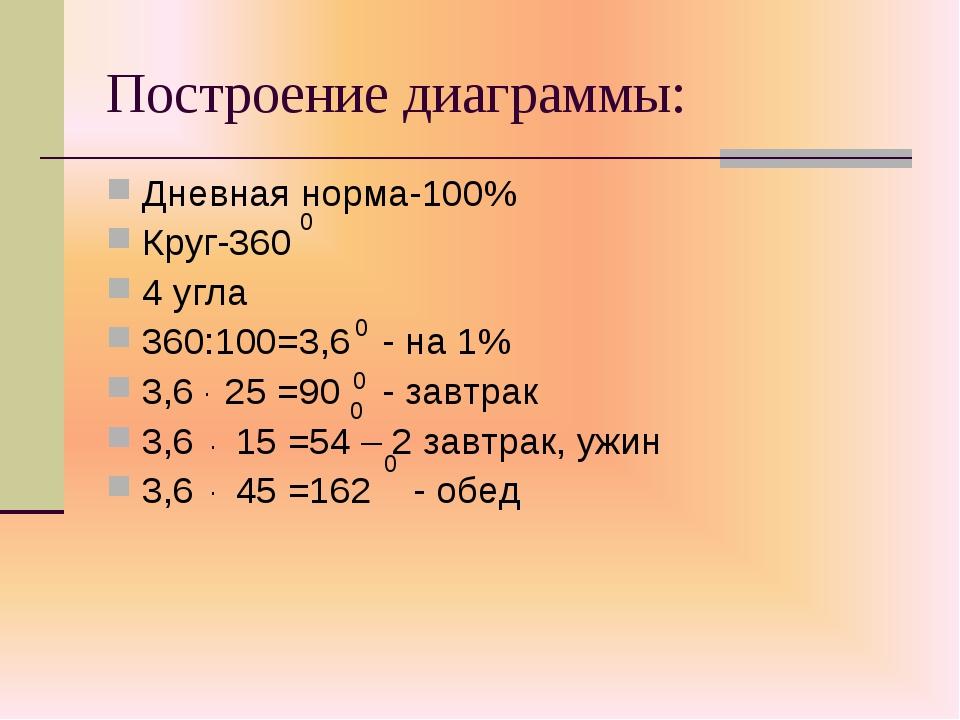 Построение диаграммы: Дневная норма-100% Круг-360 4 угла 360:100=3,6 - на 1%...
